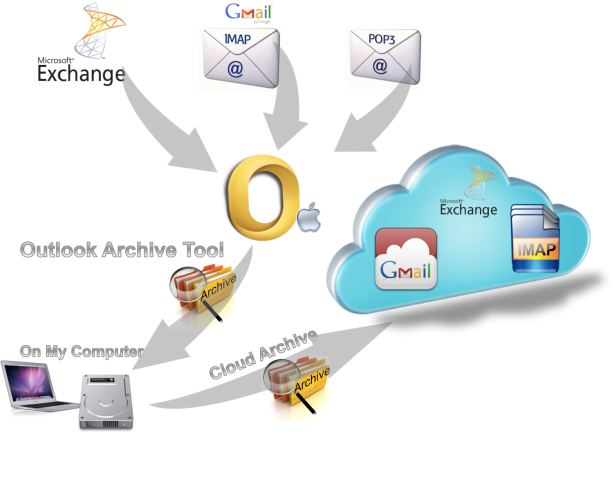 Outlook Archive Tool Overview